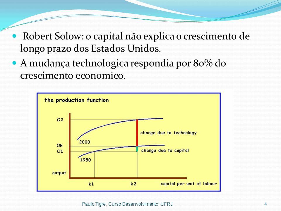 A mudança technologica respondia por 80% do crescimento economico.