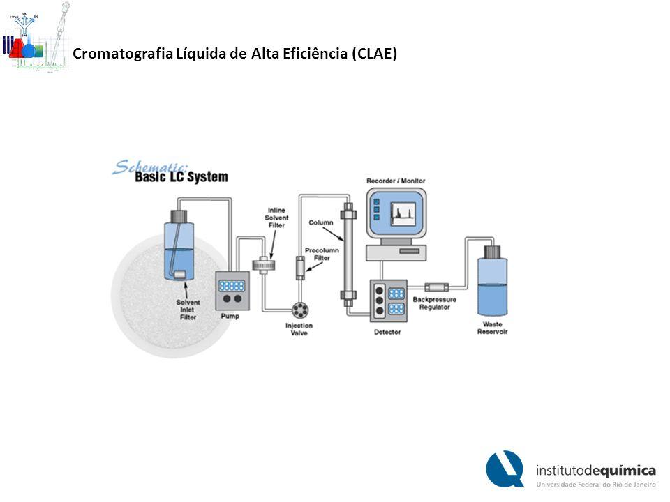 Cromatografia Líquida de Alta Eficiência (CLAE)