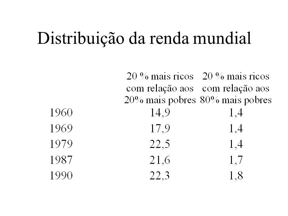 Distribuição da renda mundial