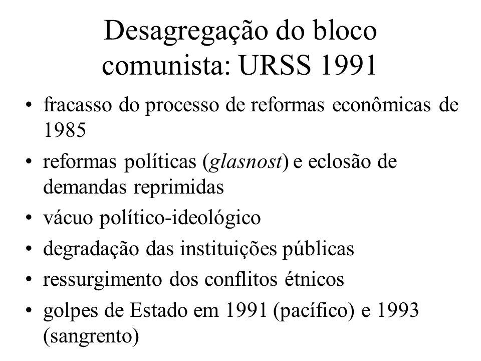 Desagregação do bloco comunista: URSS 1991