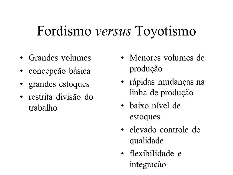 Fordismo versus Toyotismo