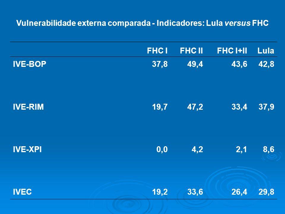 Vulnerabilidade externa comparada - Indicadores: Lula versus FHC