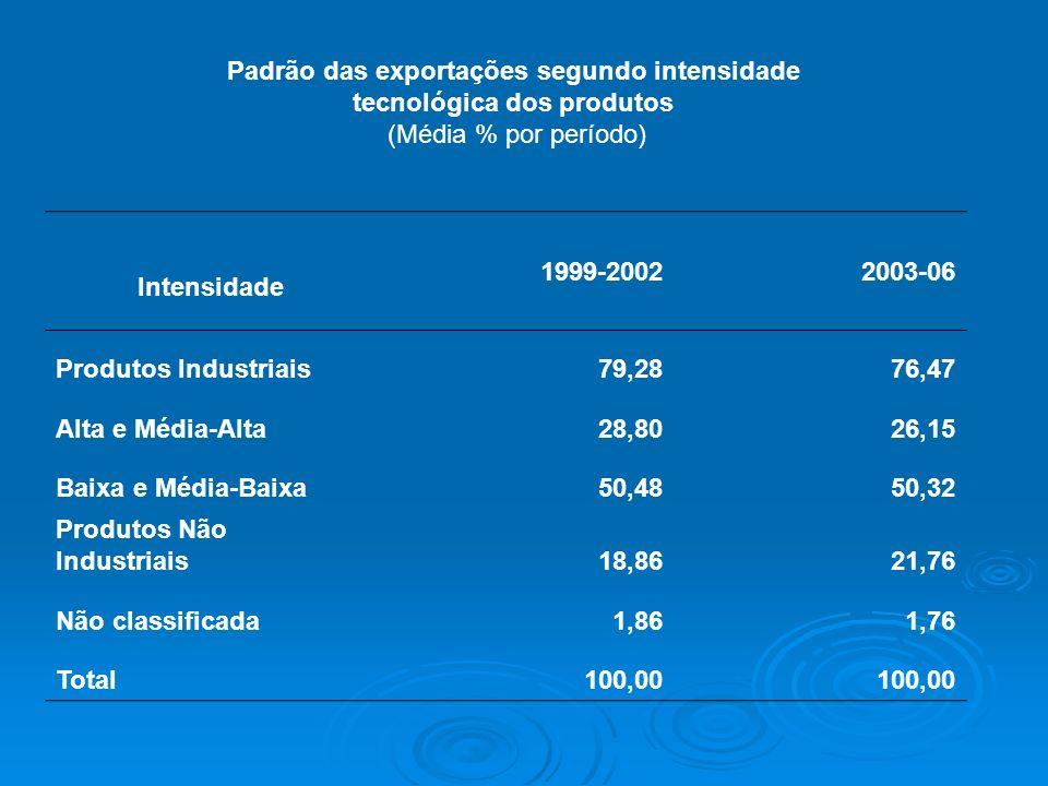 Padrão das exportações segundo intensidade tecnológica dos produtos