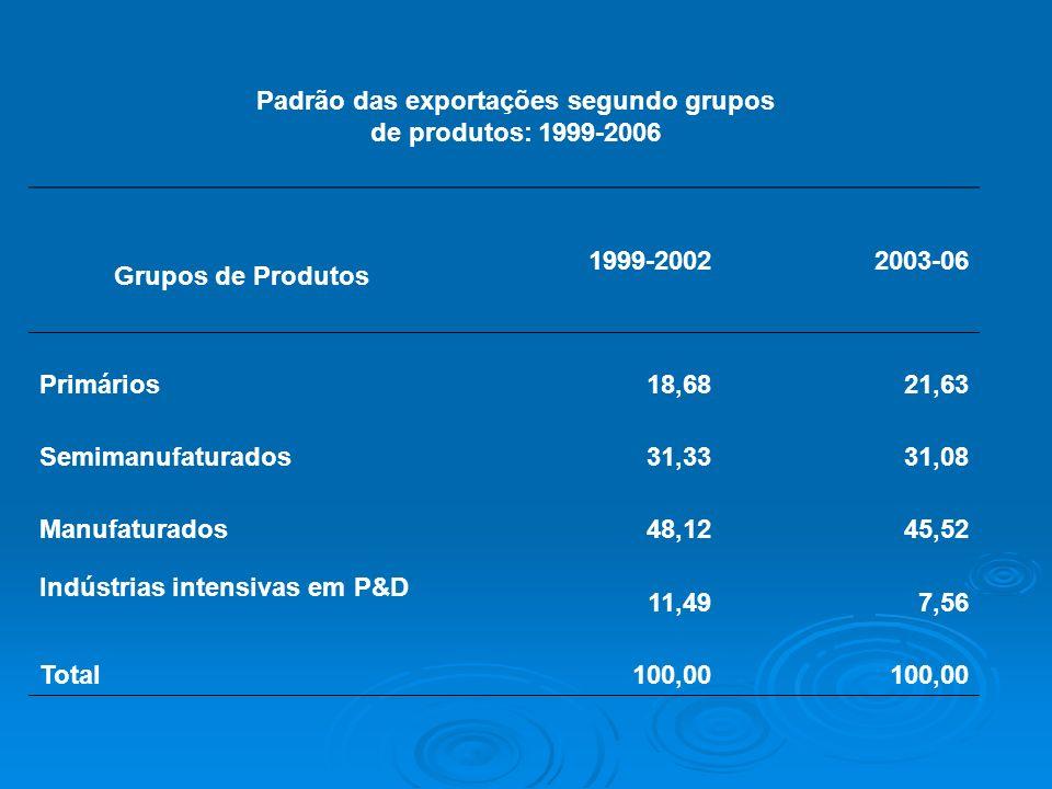 Padrão das exportações segundo grupos de produtos: 1999-2006