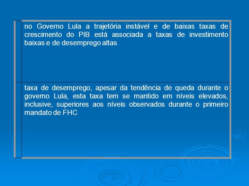 no Governo Lula a trajetória instável e de baixas taxas de crescimento do PIB está associada a taxas de investimento baixas e de desemprego altas