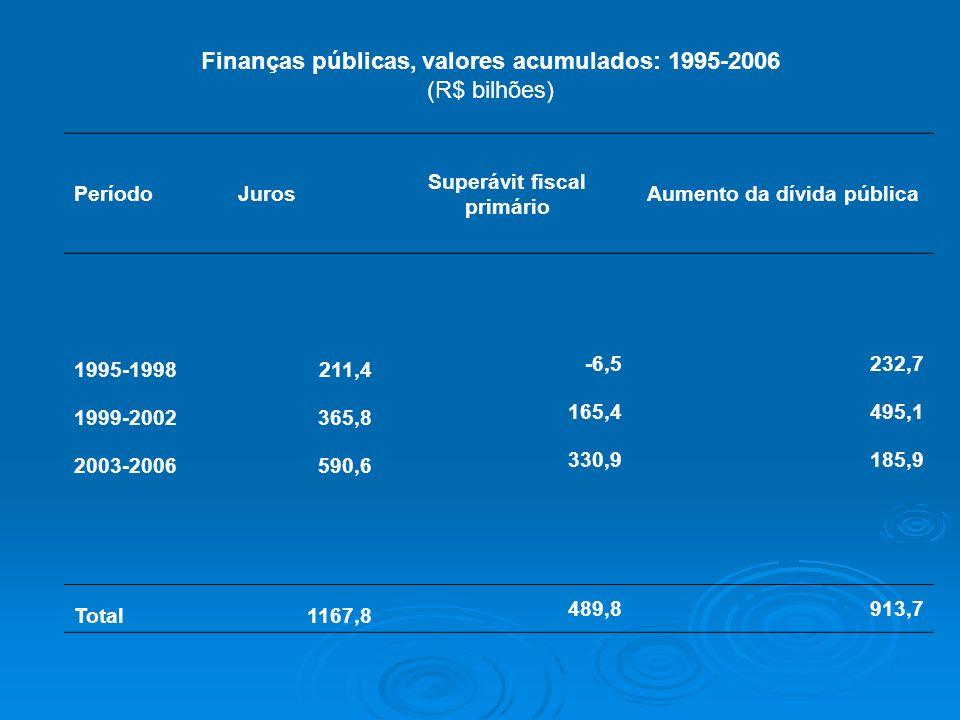 Superávit fiscal primário Aumento da dívida pública