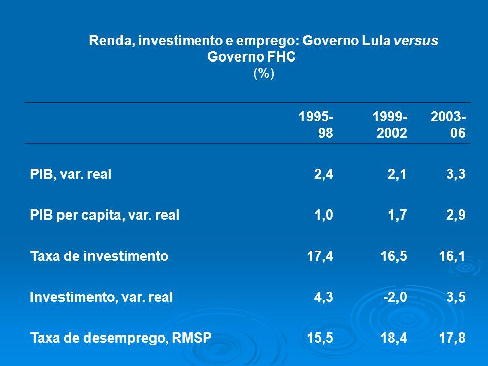 Renda, investimento e emprego: Governo Lula versus Governo FHC