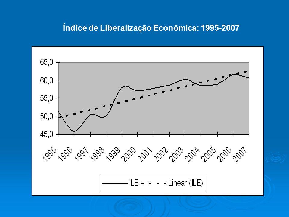 Índice de Liberalização Econômica: 1995-2007