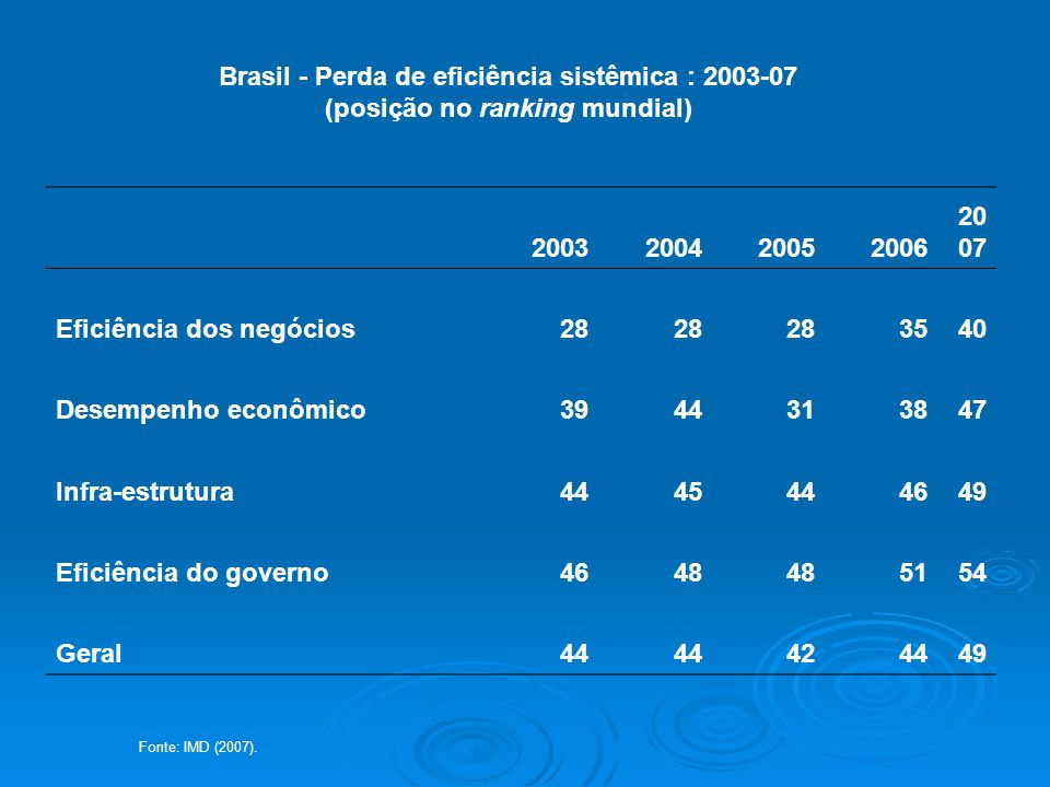 Brasil - Perda de eficiência sistêmica : 2003-07