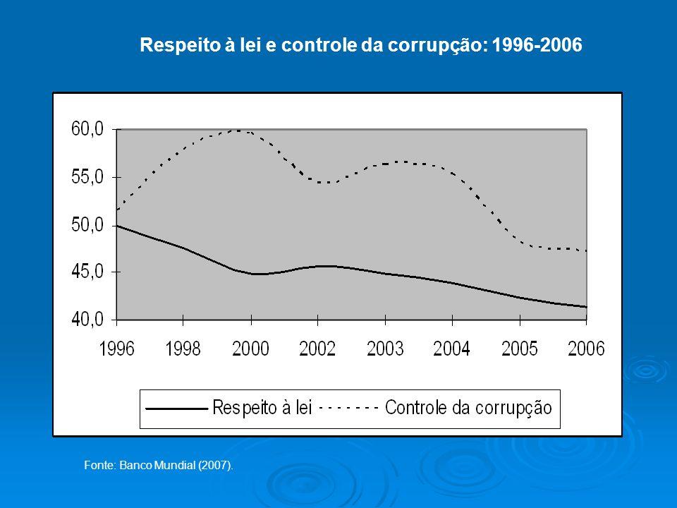Respeito à lei e controle da corrupção: 1996-2006