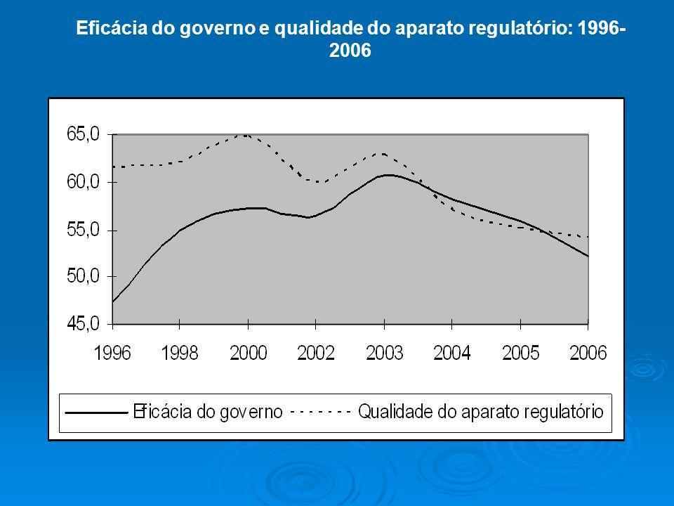 Eficácia do governo e qualidade do aparato regulatório: 1996-2006
