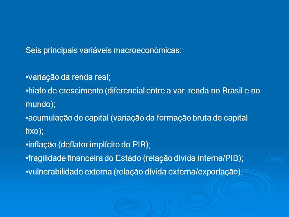 Seis principais variáveis macroeconômicas: