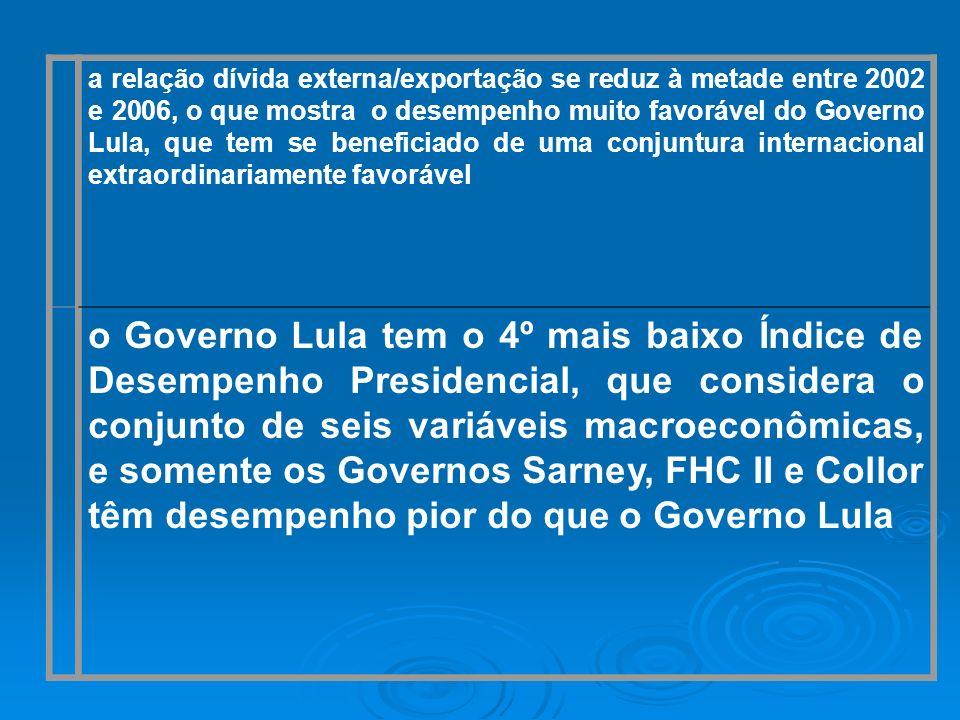 a relação dívida externa/exportação se reduz à metade entre 2002 e 2006, o que mostra o desempenho muito favorável do Governo Lula, que tem se beneficiado de uma conjuntura internacional extraordinariamente favorável