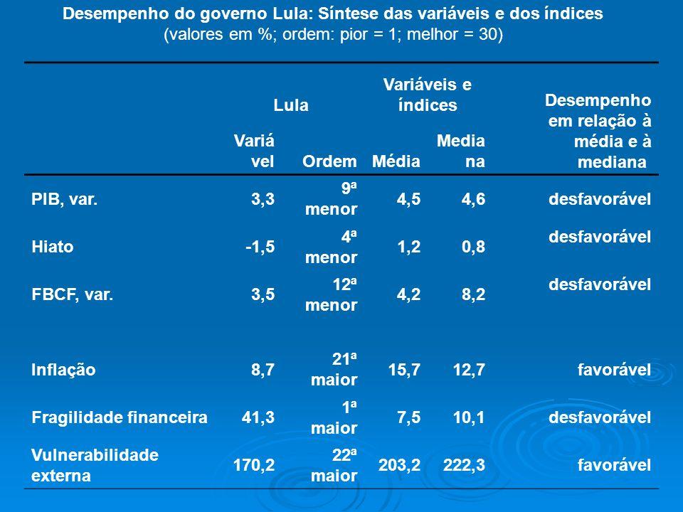 Lula Variáveis e índices