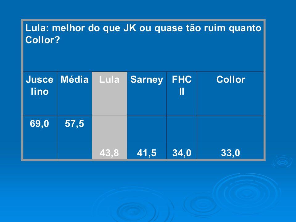Lula: melhor do que JK ou quase tão ruim quanto Collor