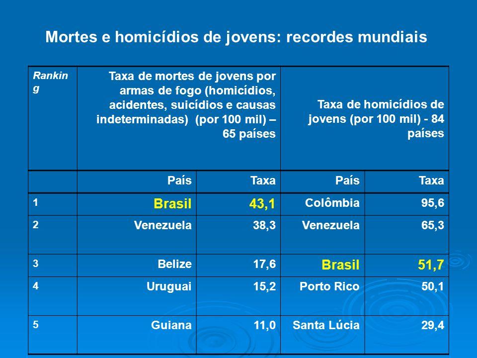 Mortes e homicídios de jovens: recordes mundiais