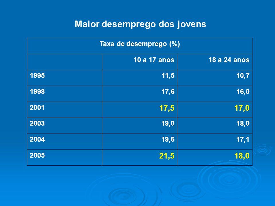 Maior desemprego dos jovens