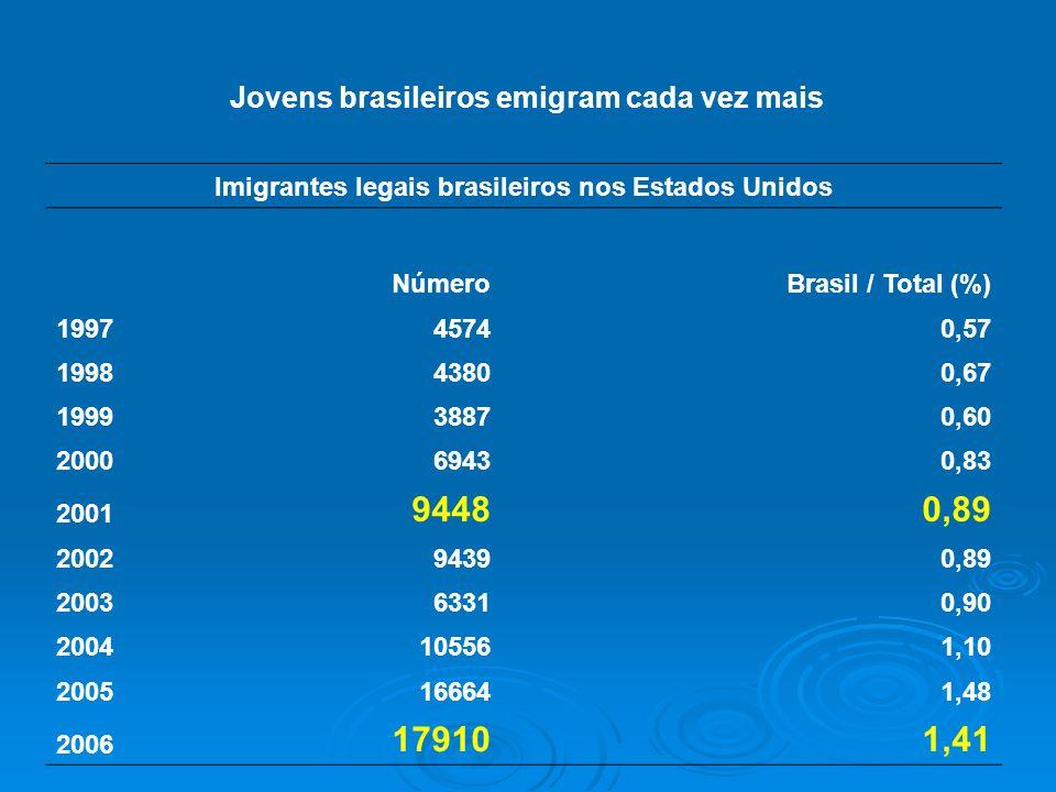 Imigrantes legais brasileiros nos Estados Unidos