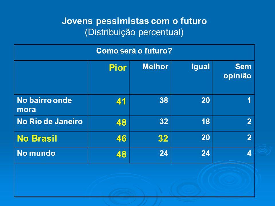 Jovens pessimistas com o futuro (Distribuição percentual) Pior