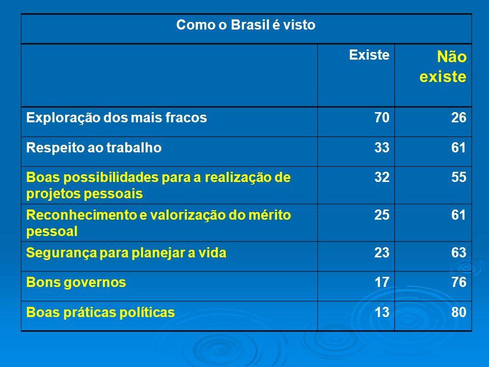 Não existe Como o Brasil é visto Existe Exploração dos mais fracos 70