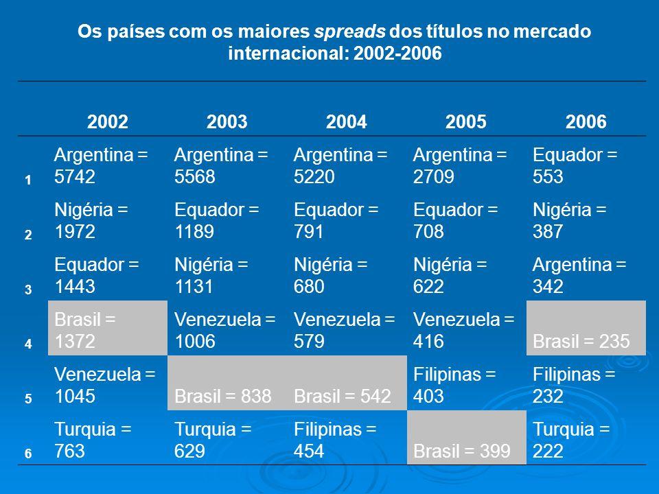 Os países com os maiores spreads dos títulos no mercado internacional: 2002-2006