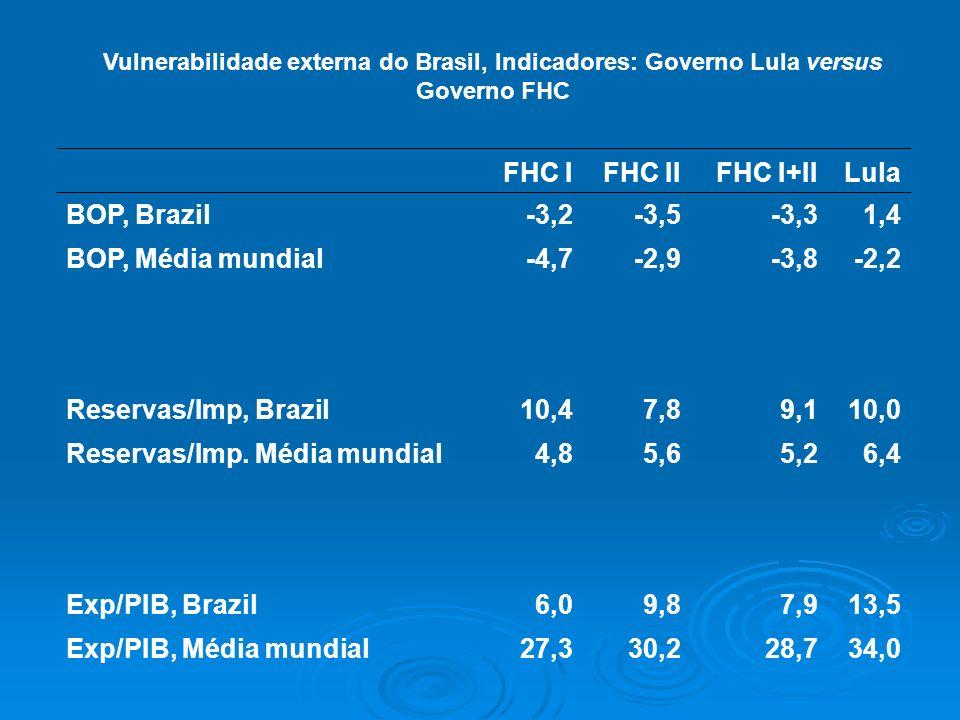 Reservas/Imp. Média mundial 4,8 5,6 5,2 6,4