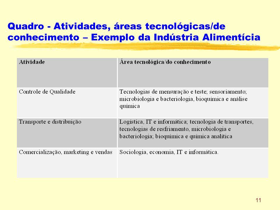 Quadro - Atividades, áreas tecnológicas/de conhecimento – Exemplo da Indústria Alimentícia
