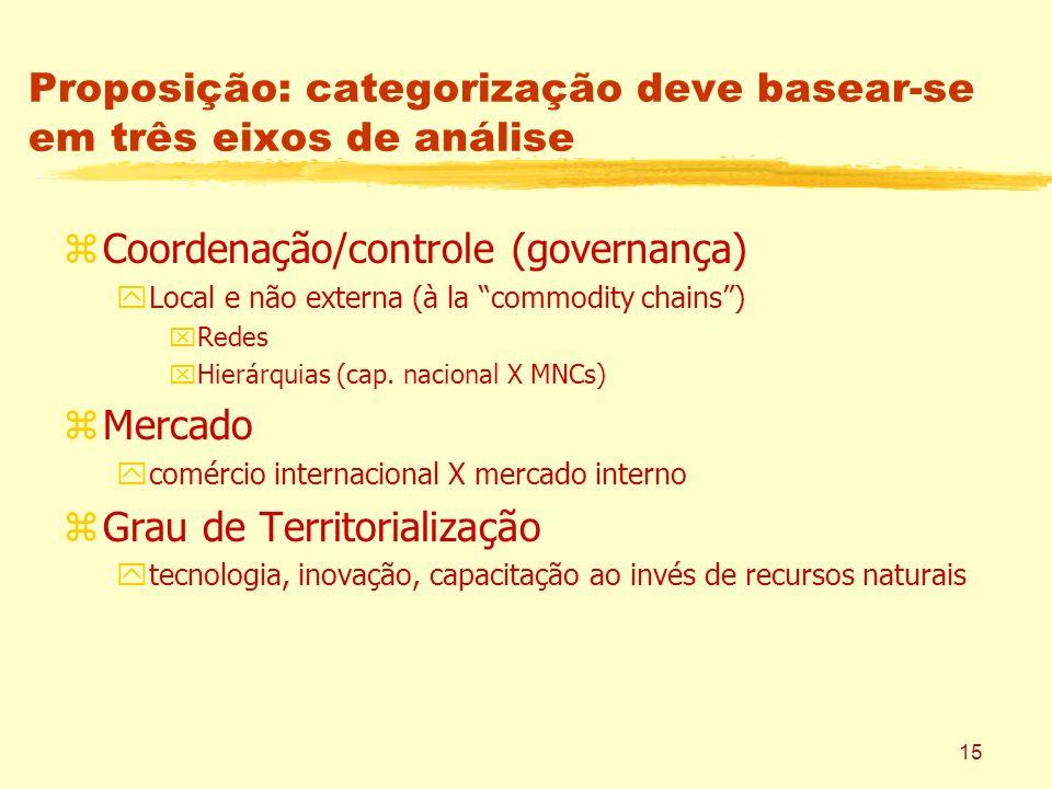 Proposição: categorização deve basear-se em três eixos de análise