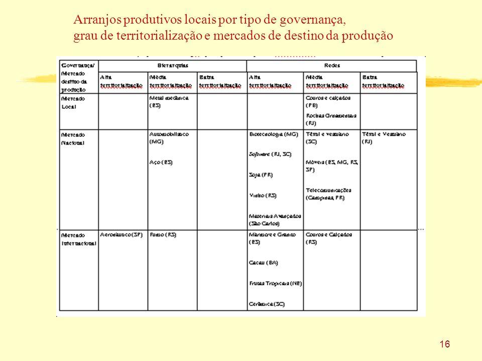 Arranjos produtivos locais por tipo de governança,