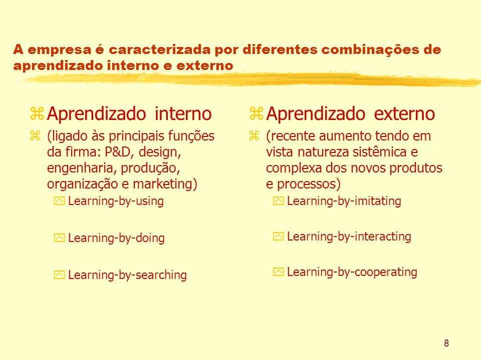 Aprendizado interno Aprendizado externo