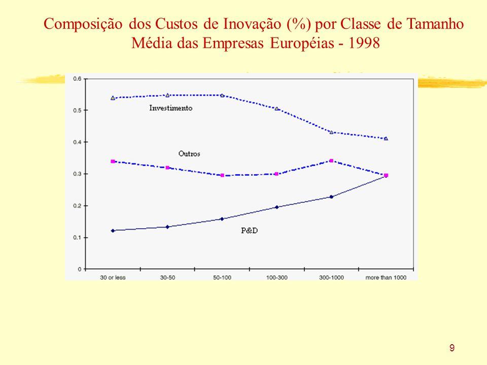 Composição dos Custos de Inovação (%) por Classe de Tamanho