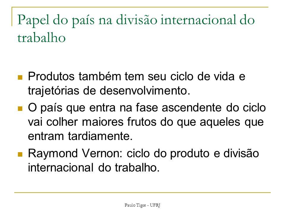 Papel do país na divisão internacional do trabalho