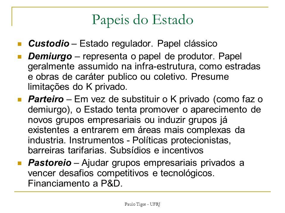 Papeis do Estado Custodio – Estado regulador. Papel clássico