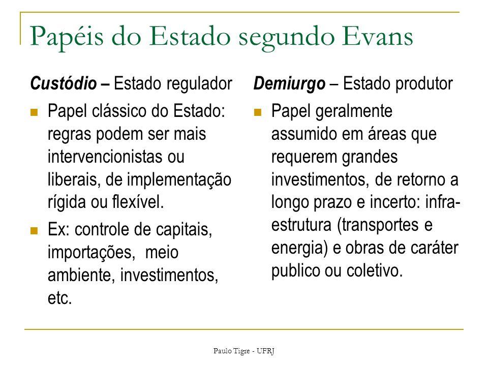Papéis do Estado segundo Evans