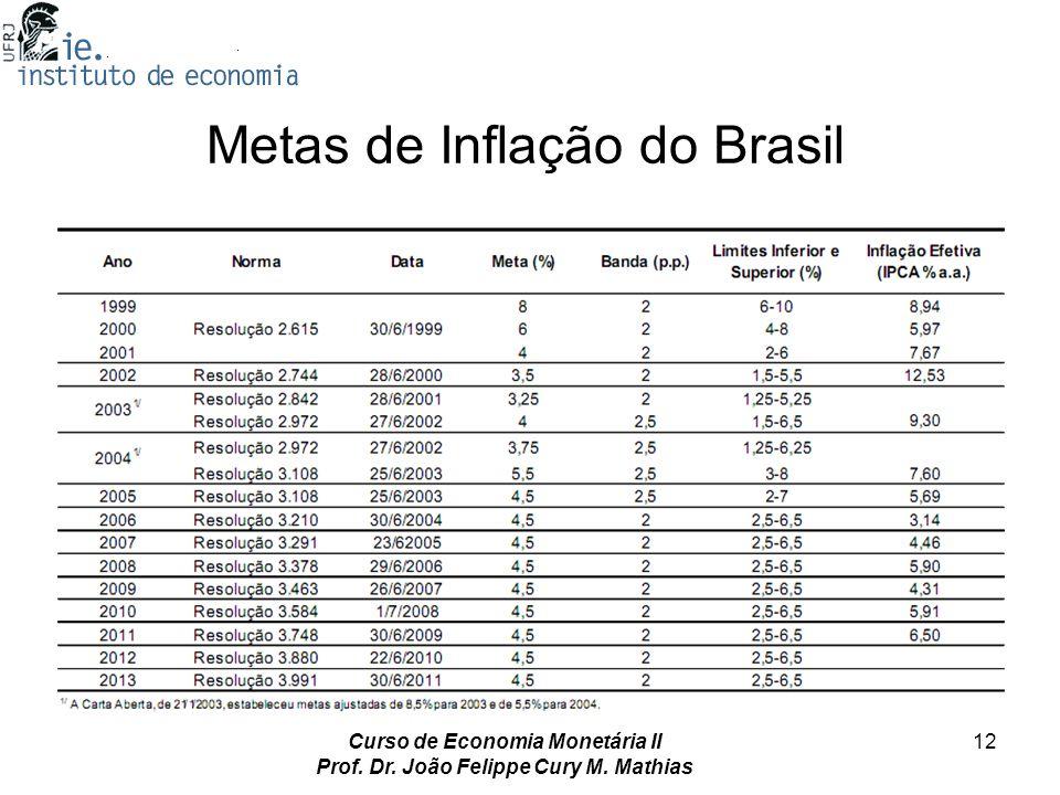 Metas de Inflação do Brasil