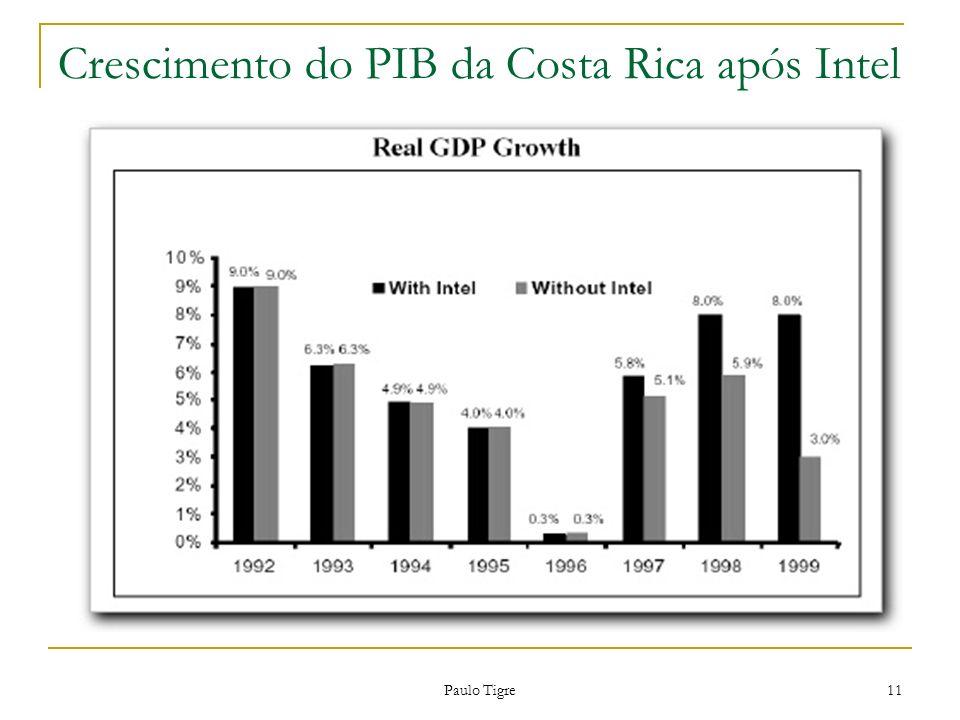 Crescimento do PIB da Costa Rica após Intel