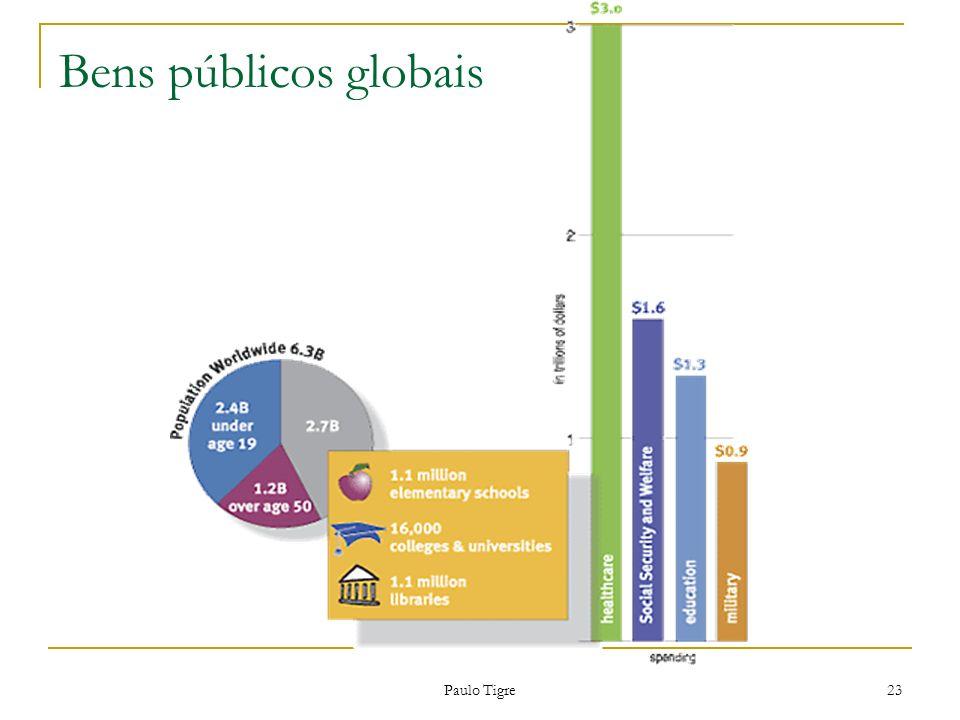 Bens públicos globais Paulo Tigre