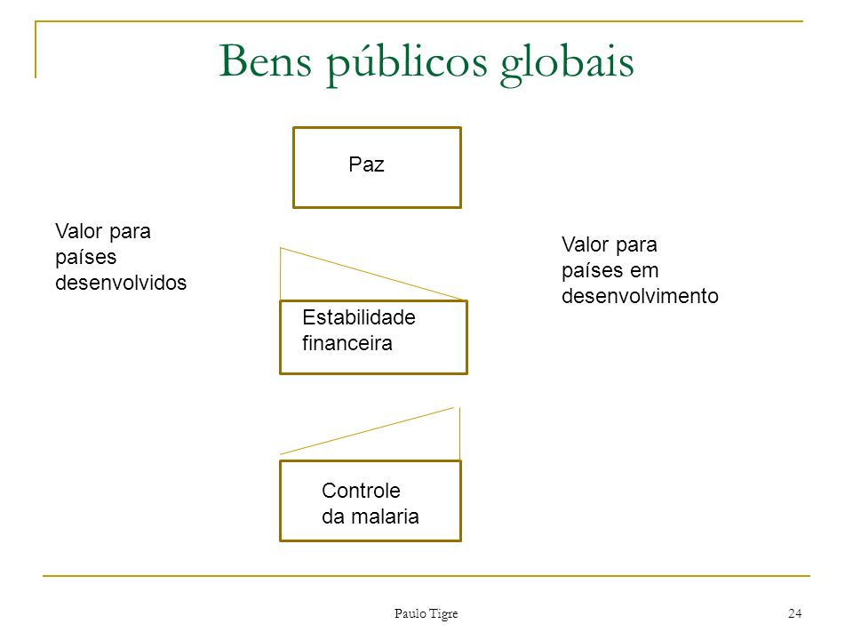 Bens públicos globais Paz Paz Valor para países desenvolvidos