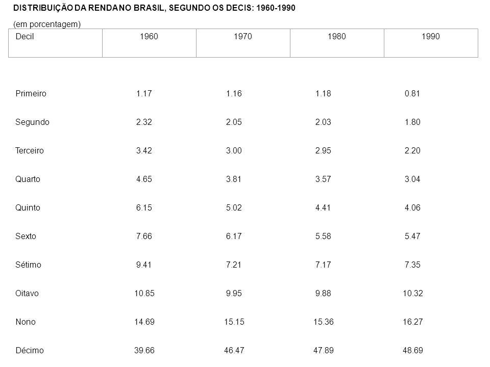 DISTRIBUIÇÃO DA RENDA NO BRASIL, SEGUNDO OS DECIS: 1960-1990