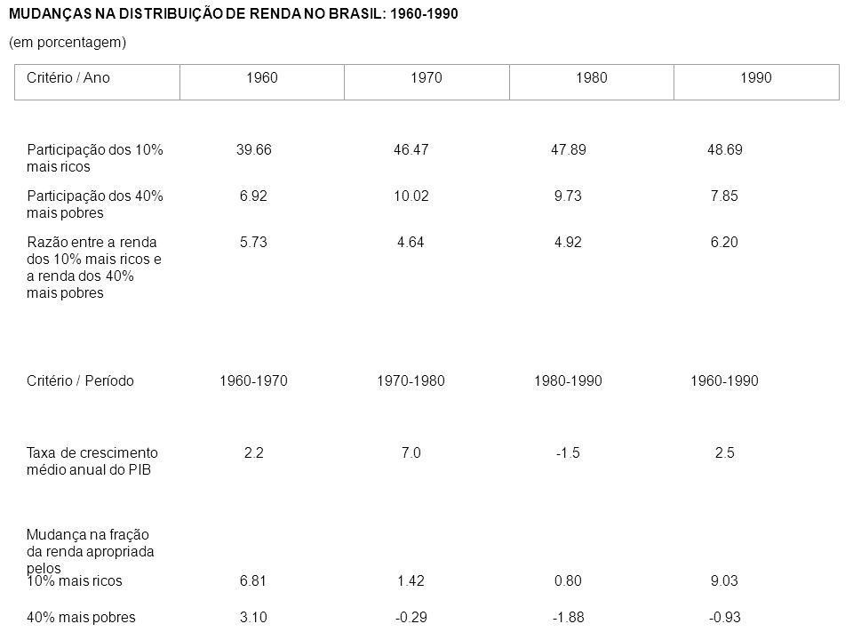 MUDANÇAS NA DISTRIBUIÇÃO DE RENDA NO BRASIL: 1960-1990
