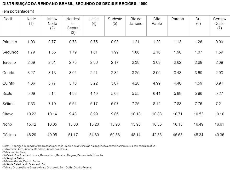 DISTRIBUIÇÃO DA RENDA NO BRASIL, SEGUNDO OS DECIS E REGIÕES: 1990