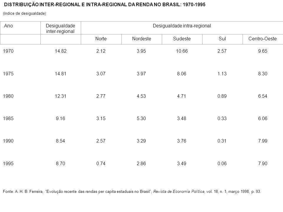 Desigualdade inter-regional Desigualdade intra-regional
