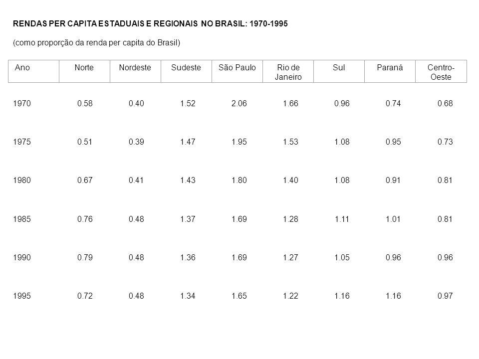 RENDAS PER CAPITA ESTADUAIS E REGIONAIS NO BRASIL: 1970-1995