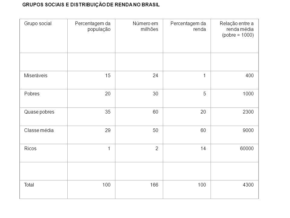GRUPOS SOCIAIS E DISTRIBUIÇÃO DE RENDA NO BRASIL. Grupo social. Percentagem da população. Número em milhões.