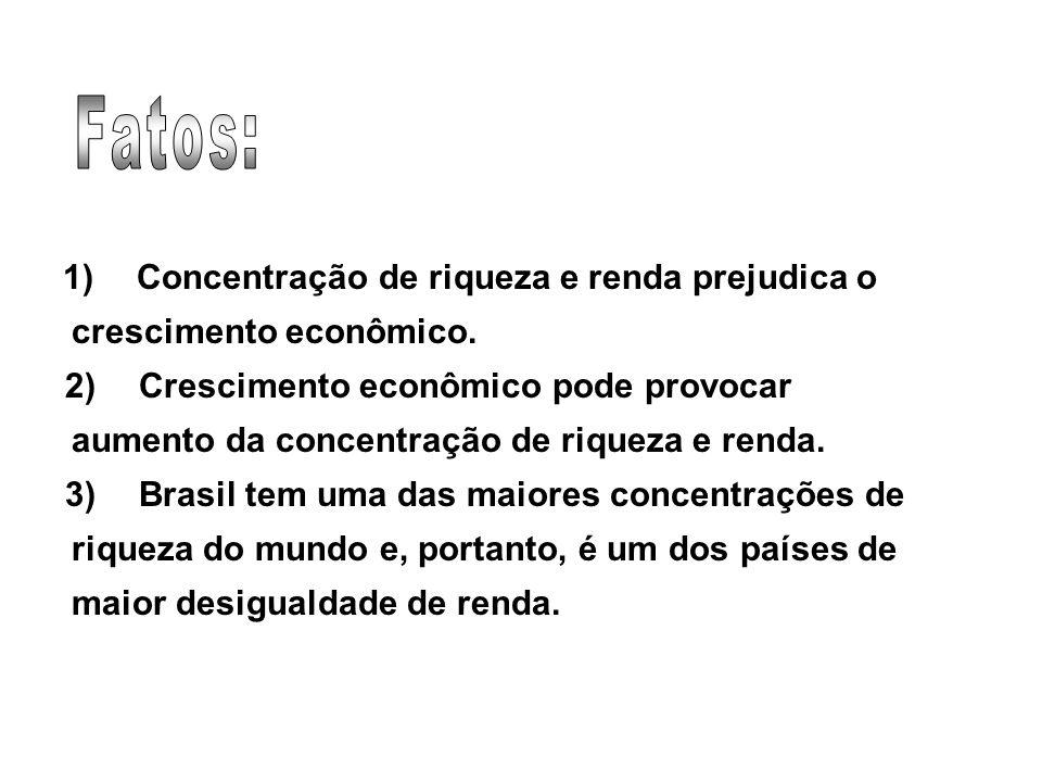 Fatos: 1) Concentração de riqueza e renda prejudica o crescimento econômico.