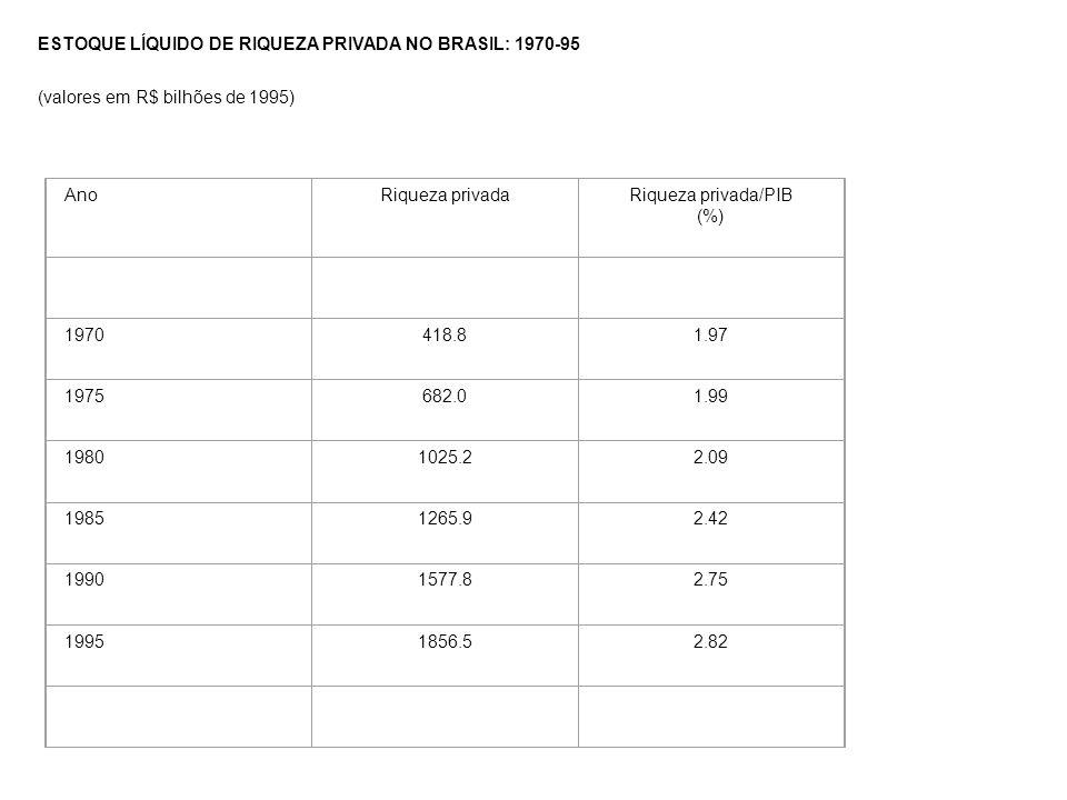 ESTOQUE LÍQUIDO DE RIQUEZA PRIVADA NO BRASIL: 1970-95