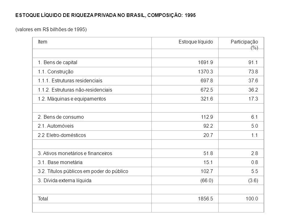 ESTOQUE LÍQUIDO DE RIQUEZA PRIVADA NO BRASIL, COMPOSIÇÃO: 1995