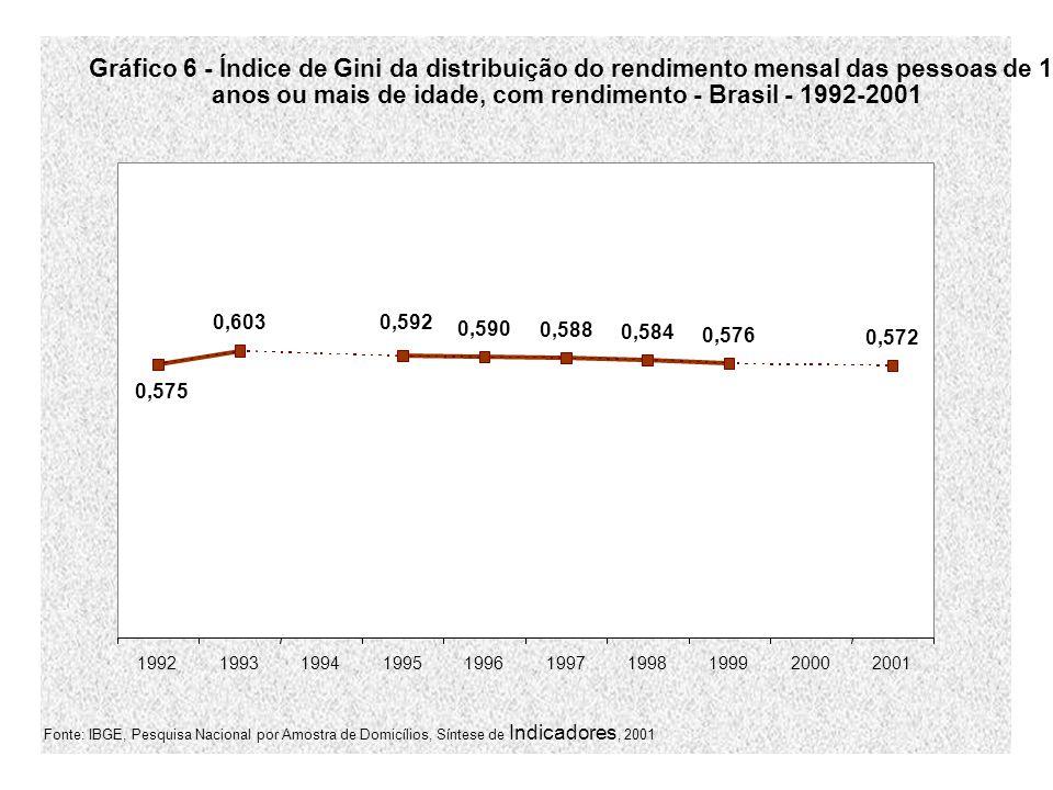 anos ou mais de idade, com rendimento - Brasil - 1992-2001