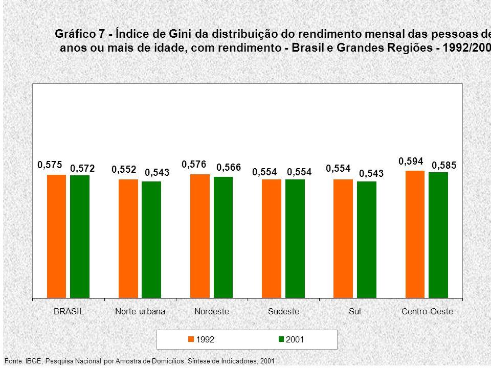 Gráfico 7 - Índice de Gini da distribuição do rendimento mensal das pessoas de 10