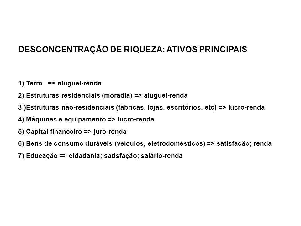 DESCONCENTRAÇÃO DE RIQUEZA: ATIVOS PRINCIPAIS